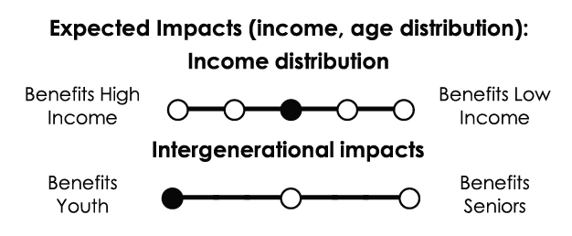 Income distribution: No significant distributional impacts. Intergenerational impacts: Primarily benefits youth