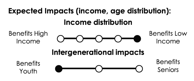 Income distribution: Strongly progressive. Intergenerational impacts: Primarily benefits youth