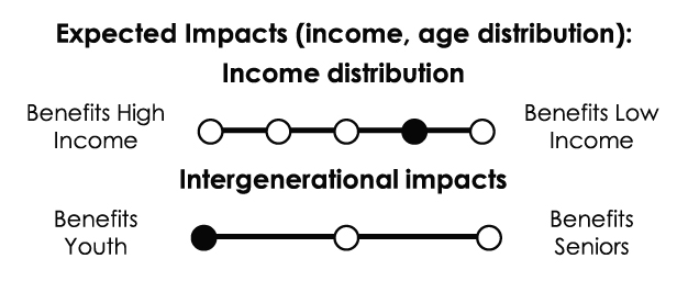 Income distribution: Somewhat progressive. Intergenerational impacts: Primarily benefits youth