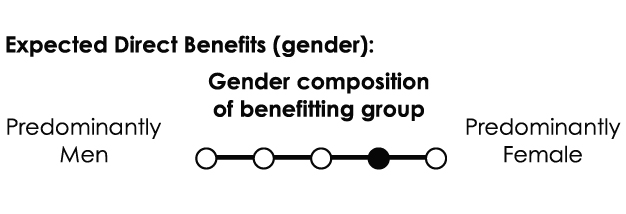 Gender composition of benefitting group: Female-dominated