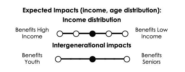 Income distribution: No significant distributional impacts. Intergenerational impacts: No significant intergenerational impacts