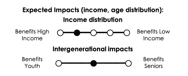 Income distribution: Somewhat regressive. Intergenerational impacts: No significant intergenerational impacts