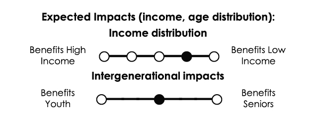 Income distribution: Somewhat progressive. Intergenerational impacts: No significant intergenerational impacts