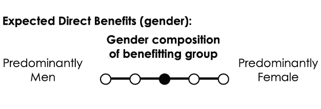 Gender composition of benefitting group: Broadly gender-balanced