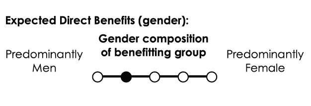 Gender composition of benefitting group: Male-dominated